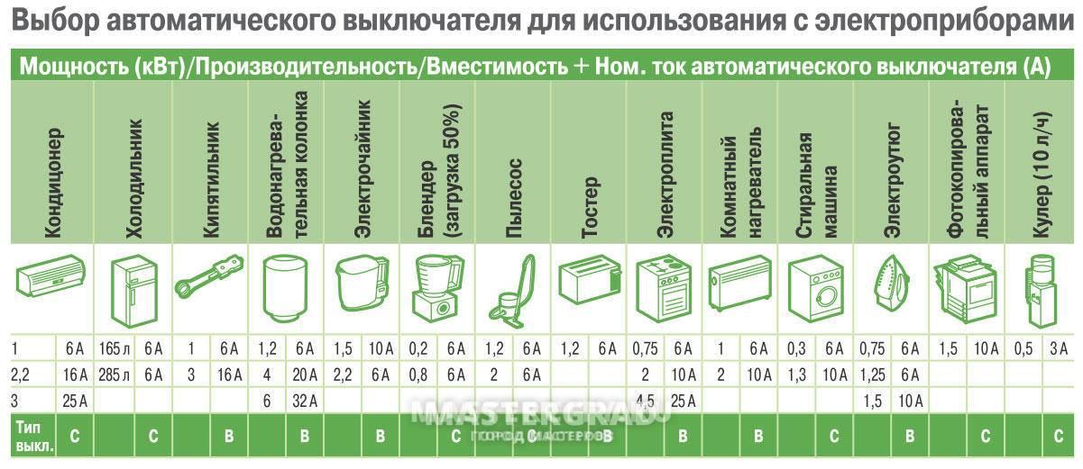 Вводной автомат в квартиру - какой выбрать, и нужен ли он перед счетчиком? обозначение на схеме номиналов и установка трехфазного или двухполюстного устройства