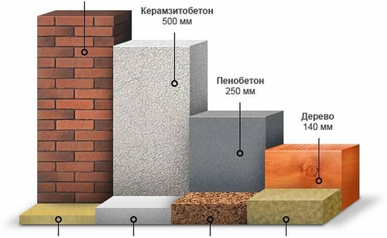 Какой дом теплее кирпичный или панельный