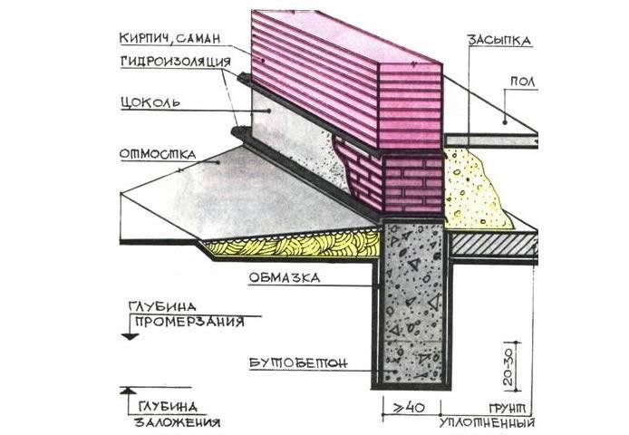 Фундамент дома при высоком уровне грунтовых вод
