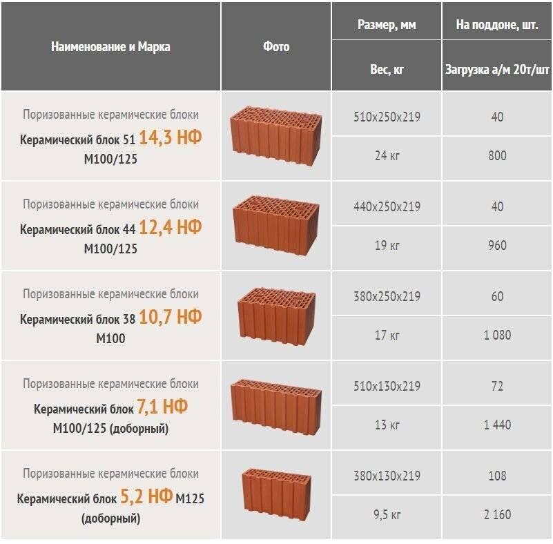 Керамический блок – рейтинг лучших производителей, подходящий клей и сетка, чем пилить и как укладывать?