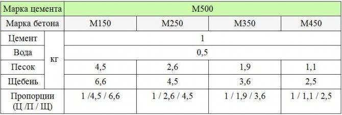 Характеристики и пропорции бетона м200