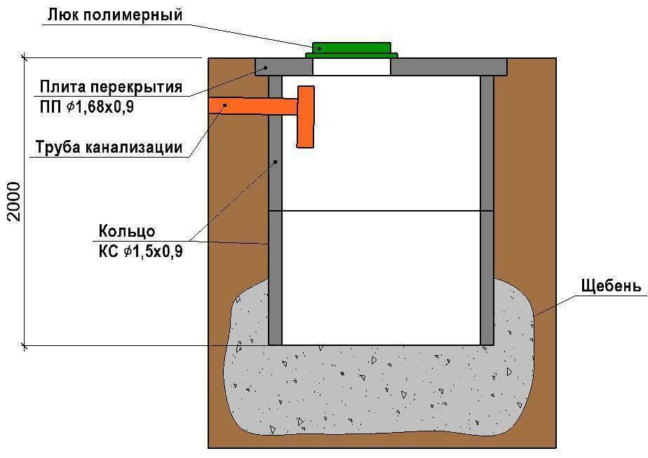 Септик для частного дома из бетонных колец своими руками септик для частного дома из бетонных колец своими руками