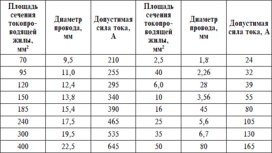 Как определить диаметр провода по сечению: таблица