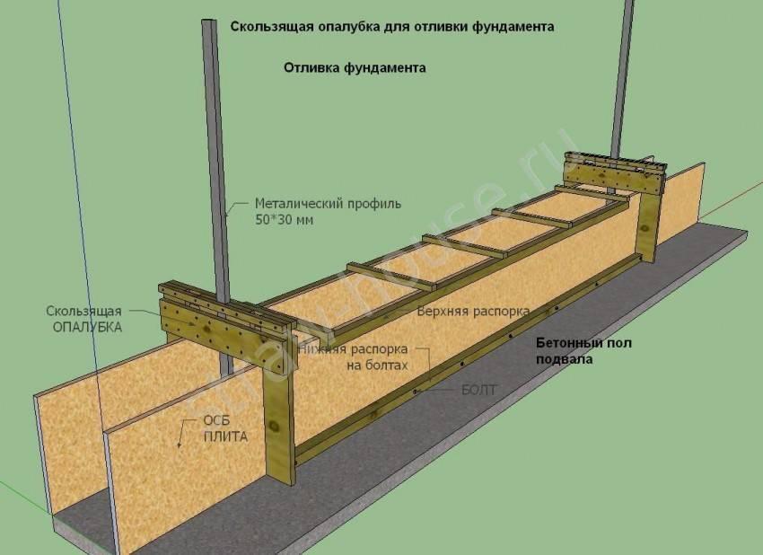 Скользящая опалубка: устройство и применение в строительстве
