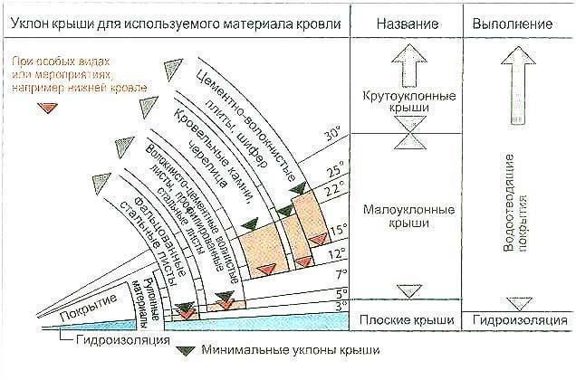 Как рассчитать угол наклонной крыши