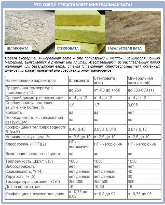 Что лучше – базальтовая плита или минеральная вата