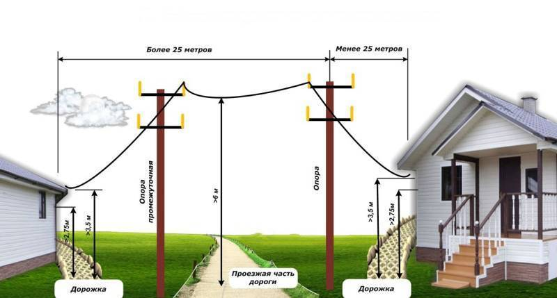 Как провести электричество на участок без построек в 2020 году