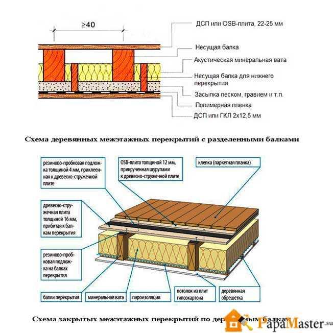 Межэтажные перекрытия: виды конструкций и монтаж