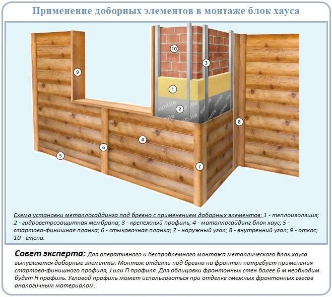 Монтаж блок-хауса своими руками: инструкция по установке монтаж блок-хауса своими руками: инструкция по установке