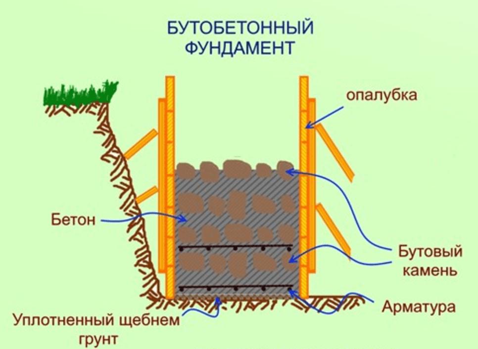 Технология заложения бутобетонного фундамента: пошаговая инструкция