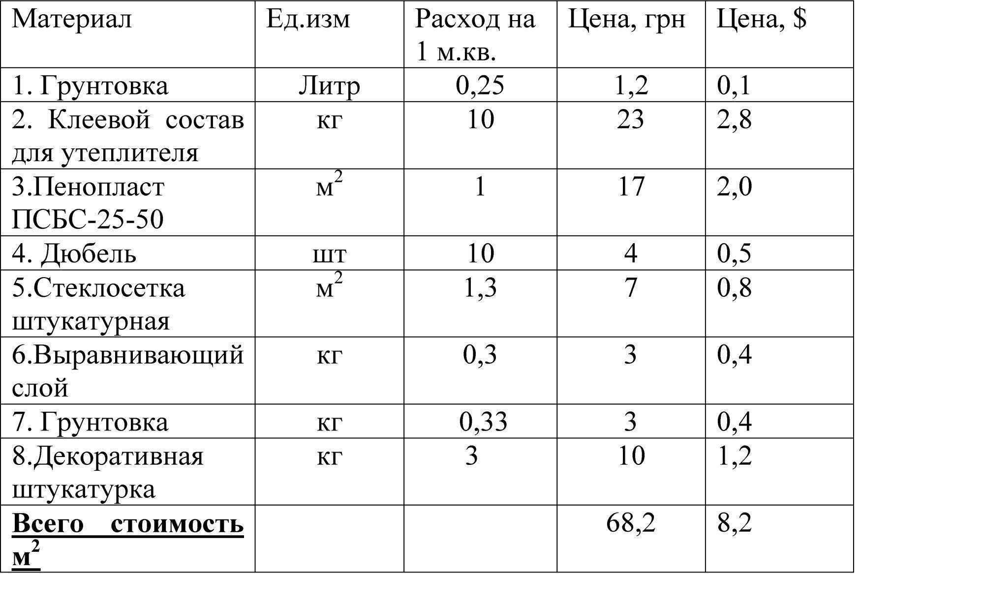 Расход штукатурки на 1м2: гипсовой, цементной и других, как сделать расчет с помощью калькулятора