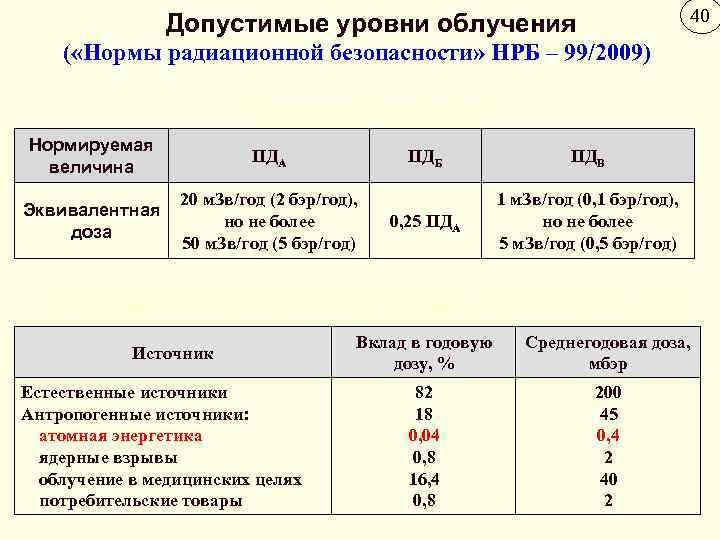 В чем измеряется радиация и как определить ее уровень