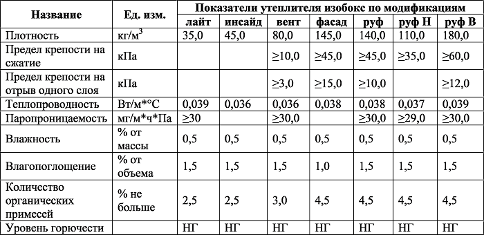 Особенности и использование минеральной ваты