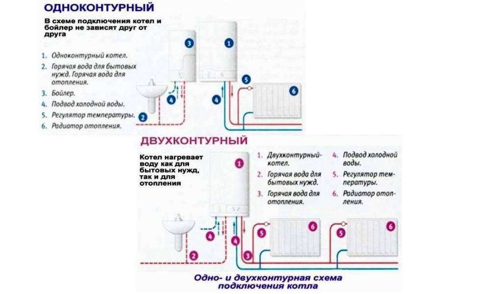 Как выбрать газовый котел