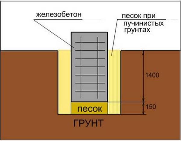 Оптимальная глубина заложения ленточного фундамента