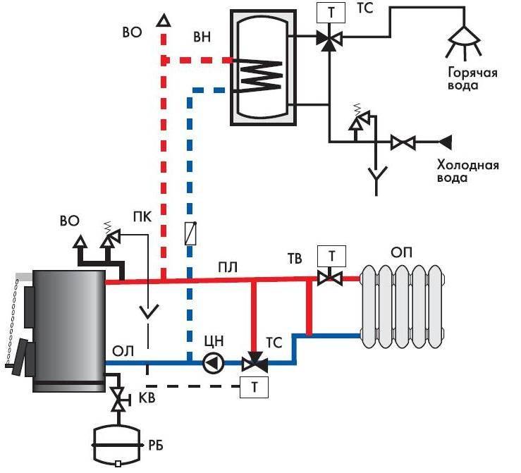 Установка котлов и монтаж: обвязка твердотопливного и газового в частном доме, подключение