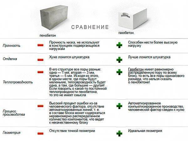 Виды блоков для строительства домов: какой выбрать