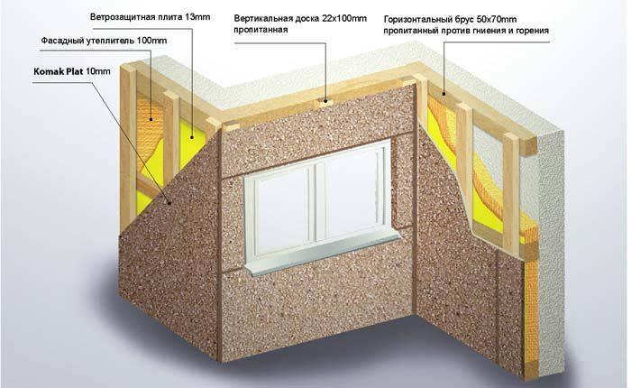 Внутренняя отделка помещения: гипсокартон или плита цсп?