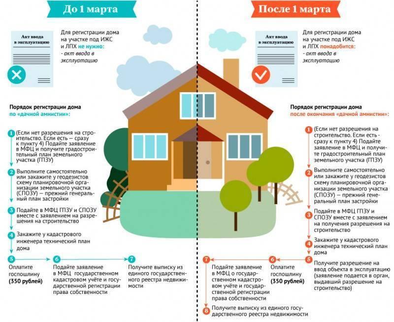 Как оформить дом в собственность - как оформить частный дом после строительства | советы по недвижимости