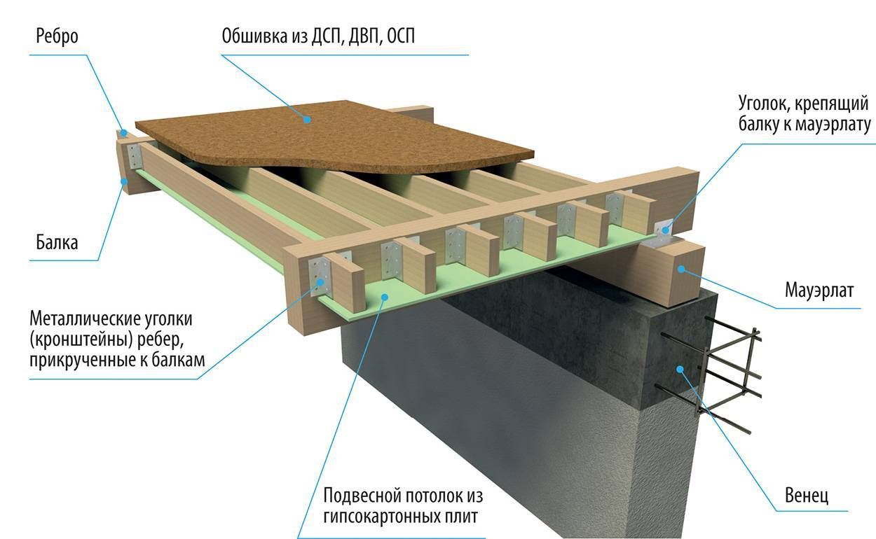 Межэтажное перекрытие по деревянным балкам - всё о строительстве дома