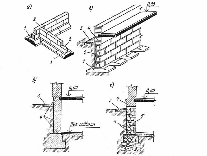 Ленточный фундамент под двухэтажный дом: виды оснований, их плюсы и минусы, расчет габаритов и заглубления ленты