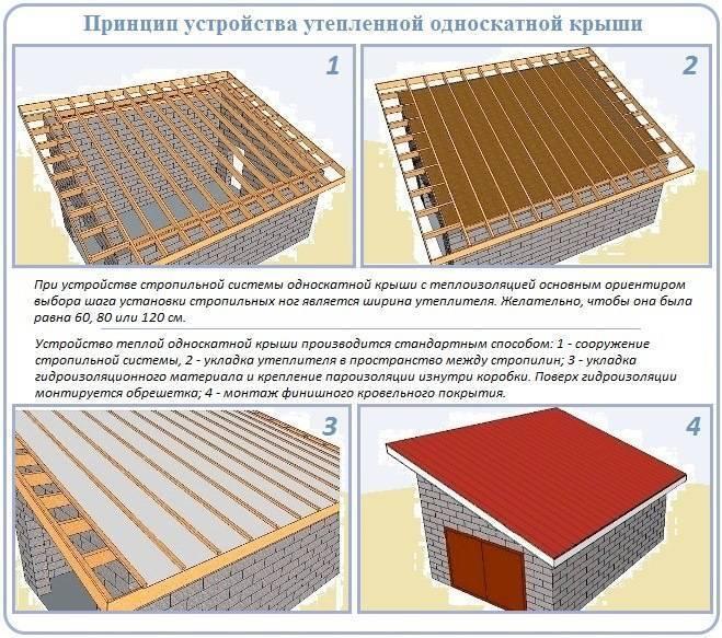 Стропильная система односкатной крыши — правильная установка
