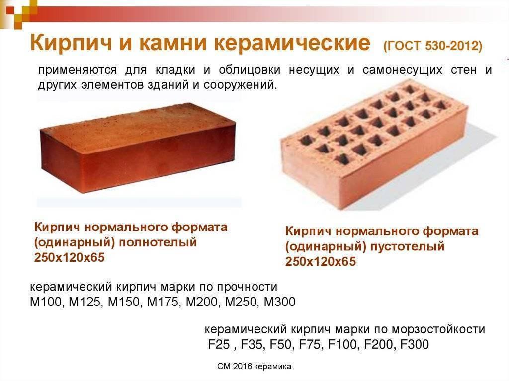 Керамический кирпич: виды, характеристики и применение