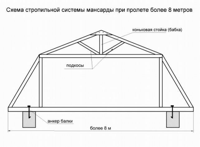 Вальмовая крыша - стропильная система и монтаж своими руками!
