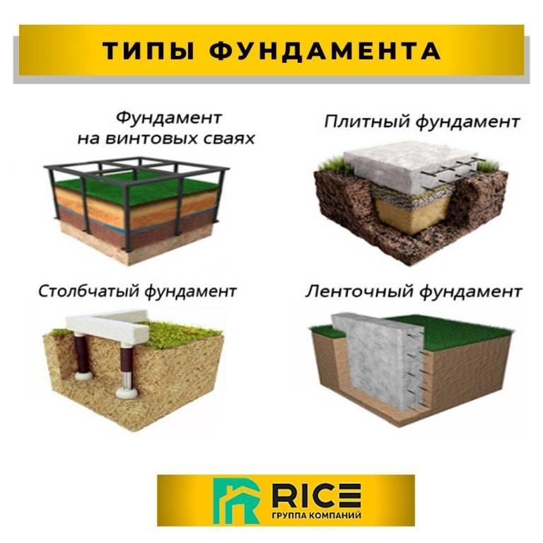 Типы фундаментов | новости в строительстве