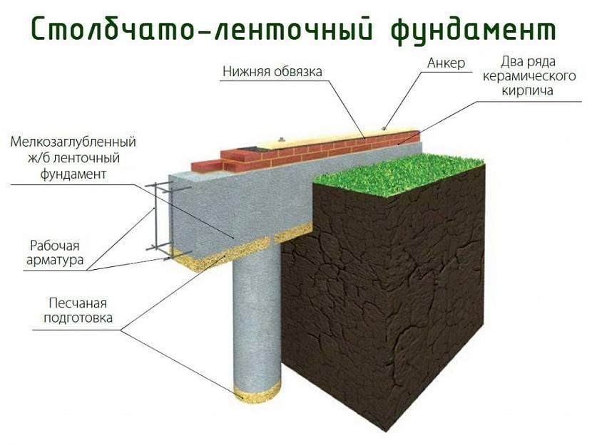 Строительство фундамента на пучинистых грунтах своими руками