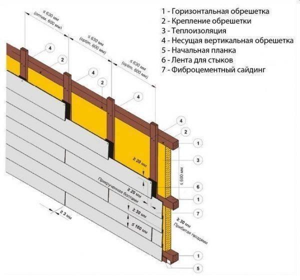 Отделка цоколя сайдингом: пошаговая инструкция