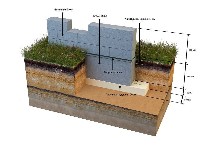 Ленточный фундамент: технология строительства опоры для здания