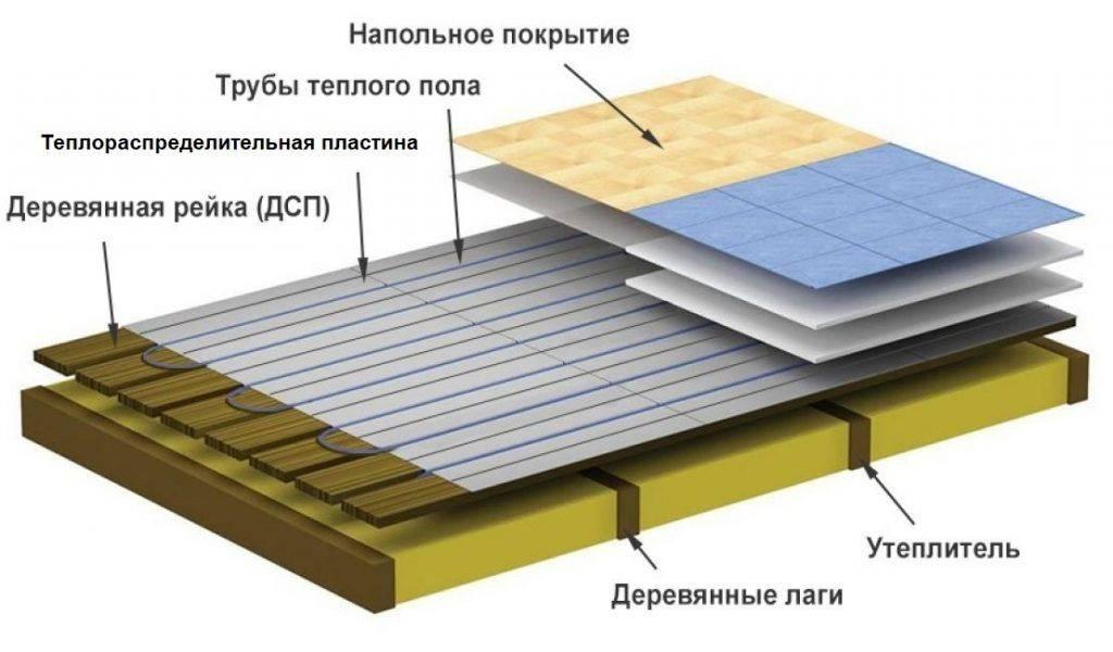 Водяной теплый пол в деревянном доме: советы по монтажу и устройству водяной теплый пол в деревянном доме: советы по монтажу и устройству