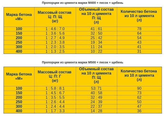 Марки бетона и их характеристики - таблица прочности и стойкости