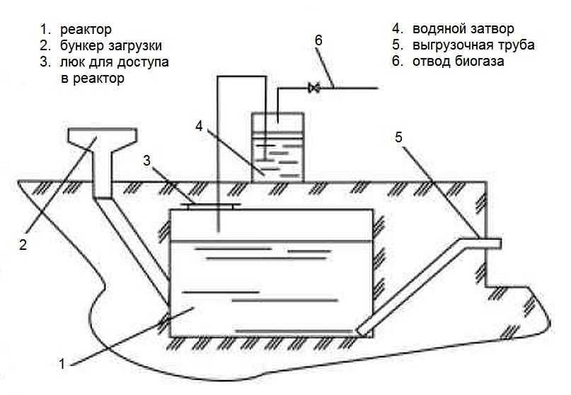 Биогазовая установка собственными силами