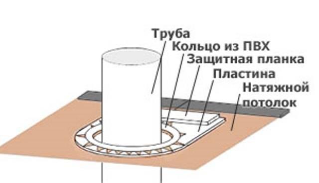 Как сделать обвод трубы для натяжных потолков – два проверенных способа