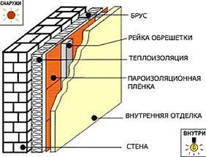 Утепление стен изнутри своими руками, как используется минеральная плита