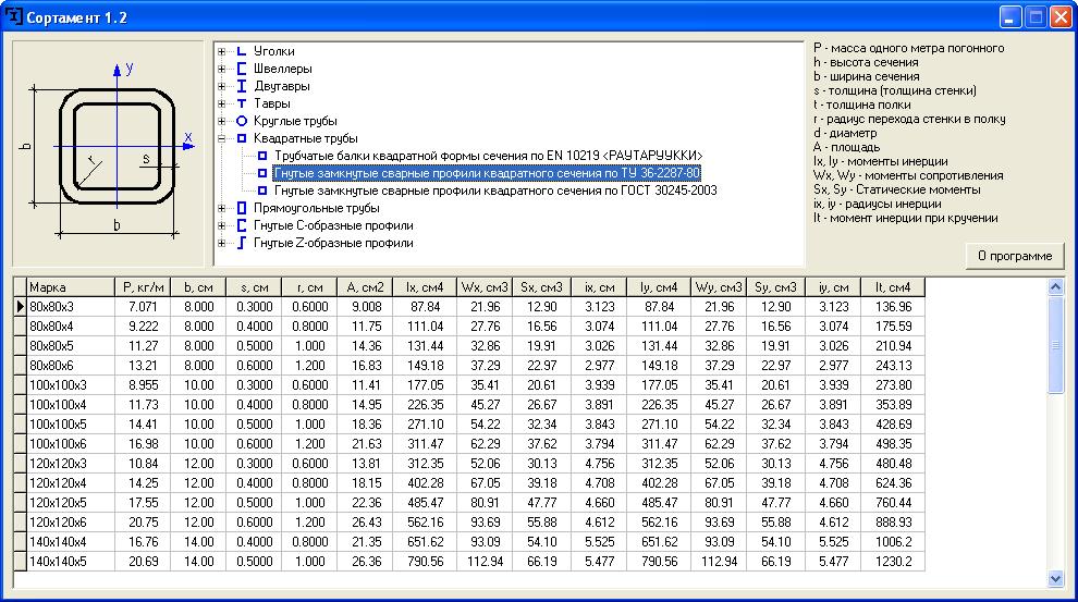Как правильно рассчитать вес профильной трубы по таблицам и калькулятору?