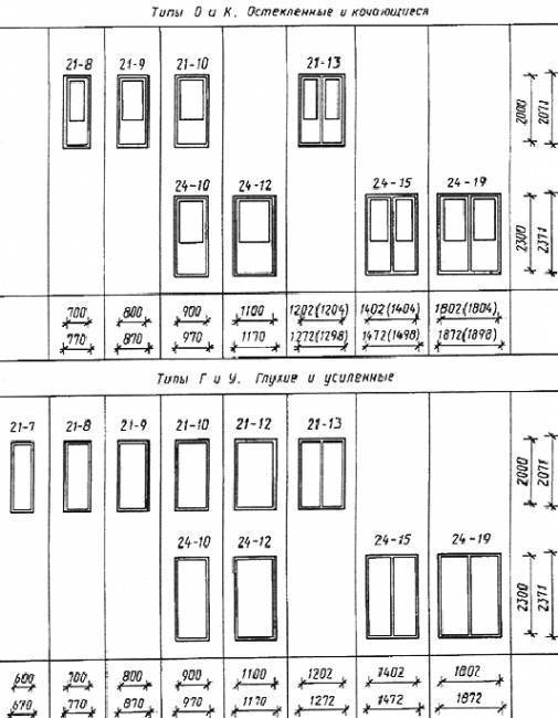 Стандартные размеры межкомнатных дверей и проемов