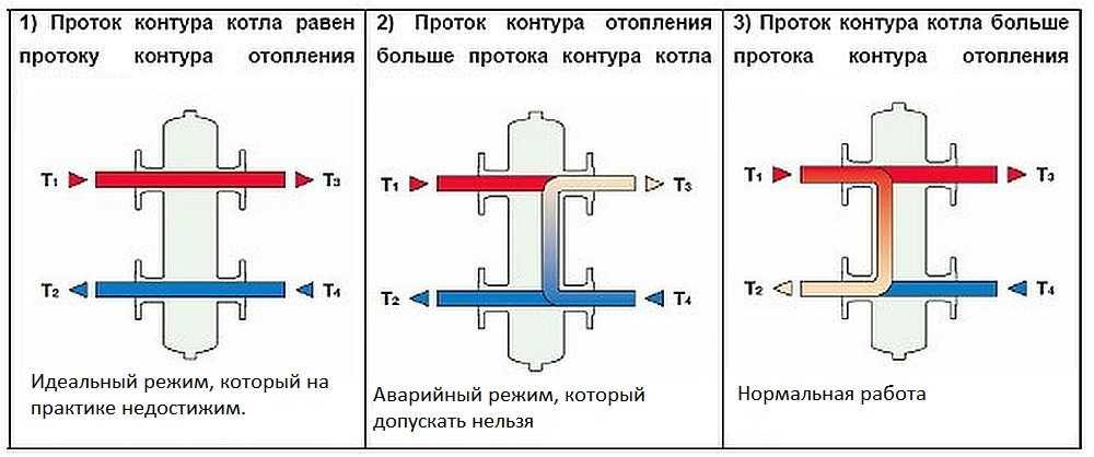 Что такое гидрострелка для отопления - принцип работы. жми!