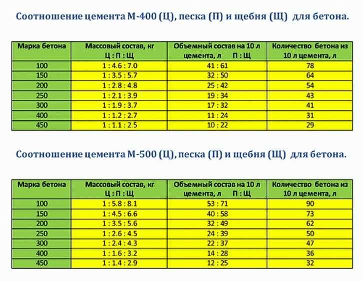 Характеристики бетона м100