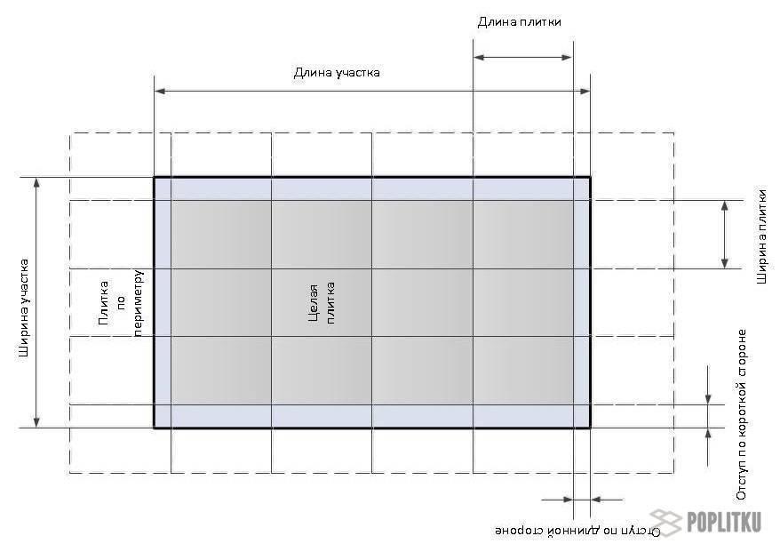 Какие размеры напольной плитки бывают