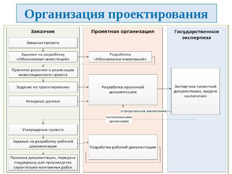Гост р 21.1003-2009 система проектной документации для строительства (спдс). учет и хранение проектной документации, гост р от 30 ноября 2009 года №21.1003-2009