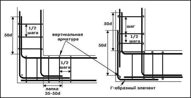 Установка арматуры в ленточный фундамент — пошаговая инструкция