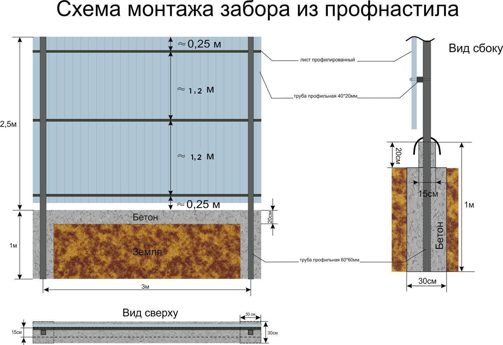 Забор из профнастила своими руками: пошаговая инструкция, как сделать ворота, фундамент, особенности установки