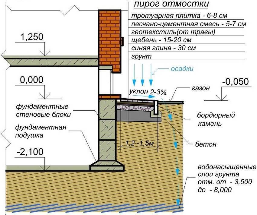 Отмостка вокруг дома своими руками – как правильно сделать отмостку фундамента, размеры, расчет стоимости + фото-видео – ремонт своими руками на m-stone.ru