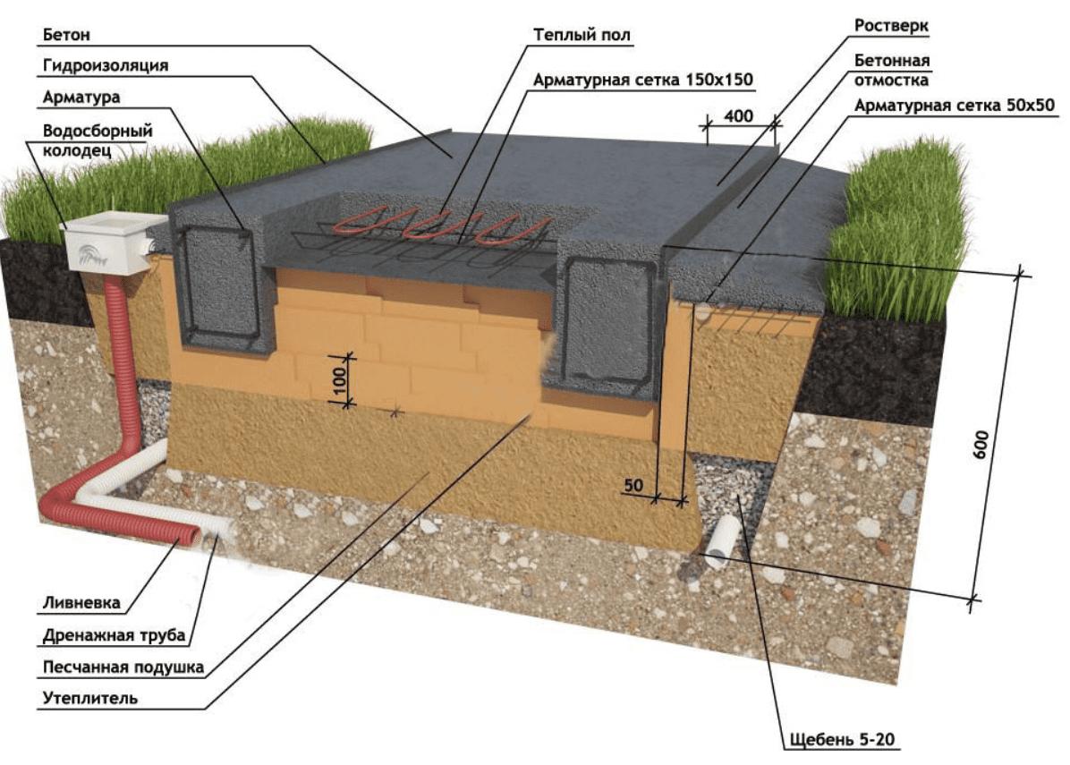 Фундамент из плит (70 фото): фундаментные материалы, технология строительства плитной конструкции своими руками, пошаговая инструкция