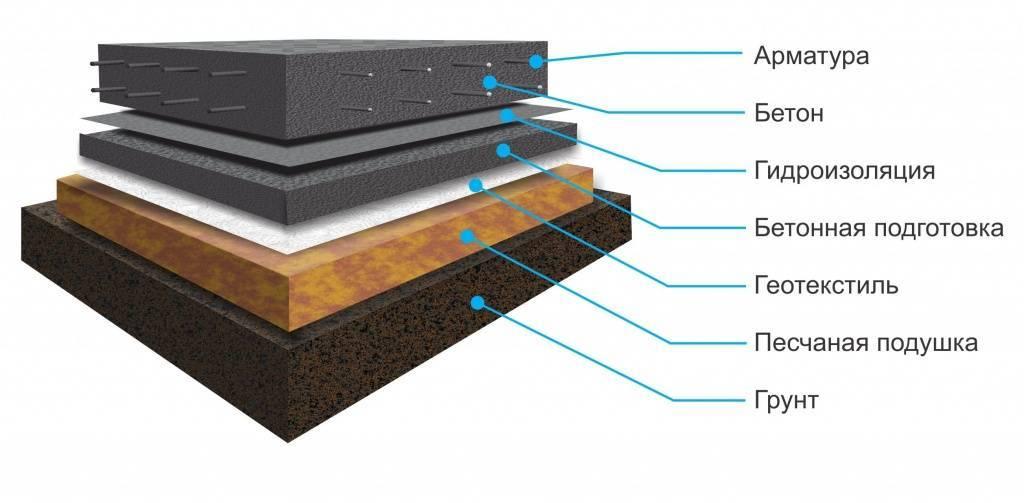 Бетонная подготовка под фундамент: требования снип, устройство подбетонки