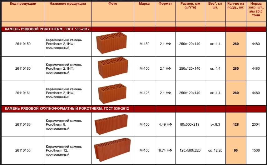 Полнотелый кирпич: размер одинарного и полуторного облицовочного кирпича м200 и м100, характеристики лицевого рабочего материала