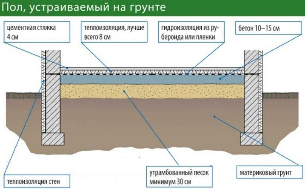 Заливка фундамента для деревянного дома – как правильно сделать
